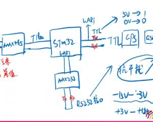 TTL,RS232,RS485串口接口有哪些区别,使用该注意哪些?